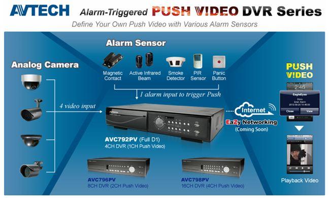 Chức năng Push Video trên đầu ghi AvTech